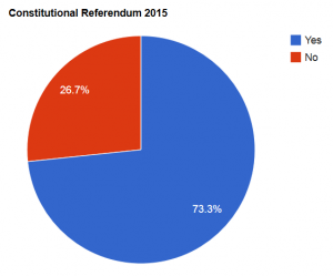 """Results of the Constitutional Referendum (""""Yes"""" being in favor of the adoption)."""